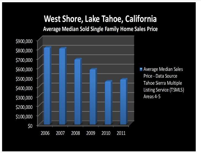 West Shore, Lake Tahoe, California, Real Estate Price Trend Report