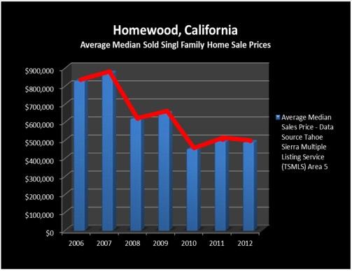 Homewood, California Homes for Sale, Market Trend Report March 2012