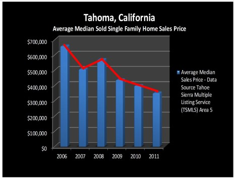 Tahoma, California Homes for Sale, Market Trend Report for 2011