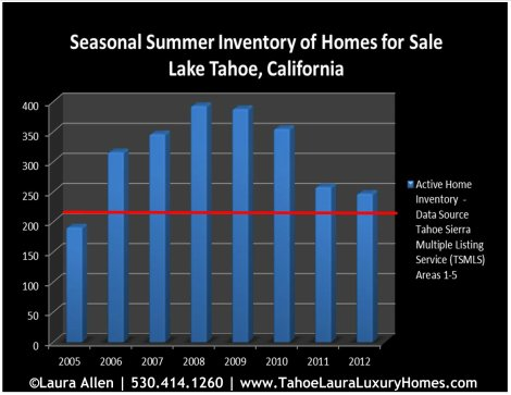 Low Inventory - Lake Tahoe Homes for Sale