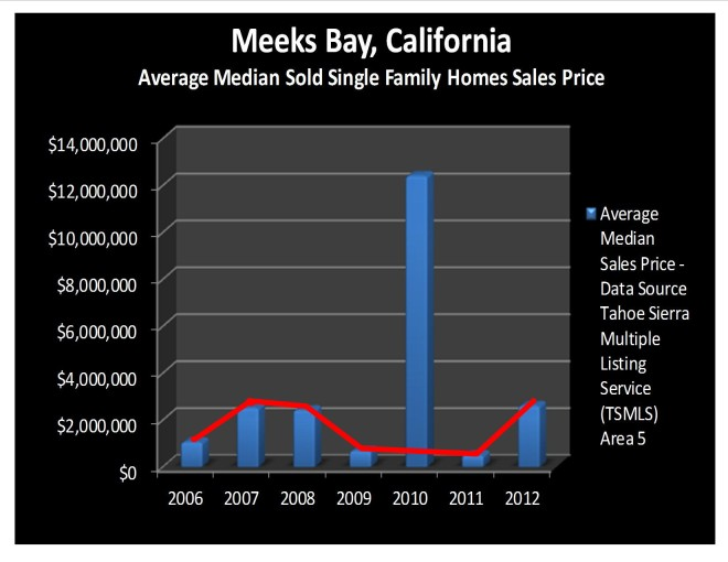 Meeks Bay, California, Real Estate Market Report – September 2012