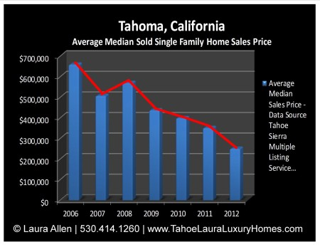 Tahoma, California Real Estate Market Report September 2012