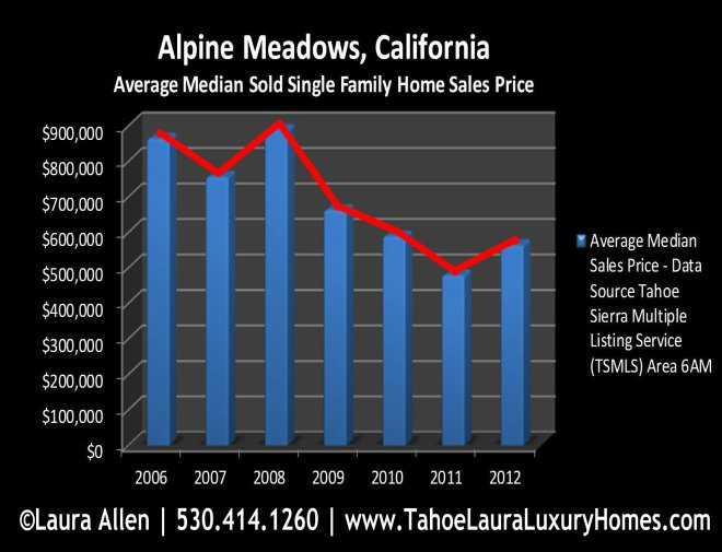 Alpine Meadows Homes for Sale and Market Report