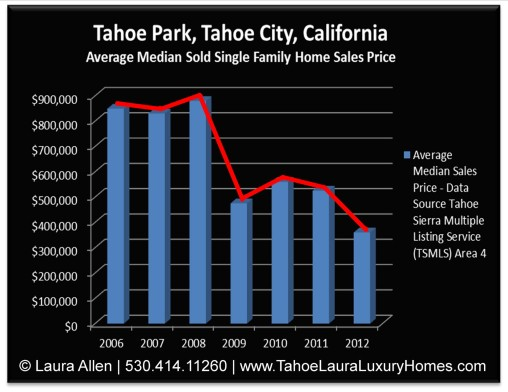 Tahoe Park, Tahoe City, California, Real Estate Market Report – October 2012 Price Chart