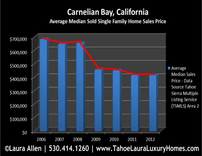 Carnelian Bay Homes for Sale Market Report – Year End 2012